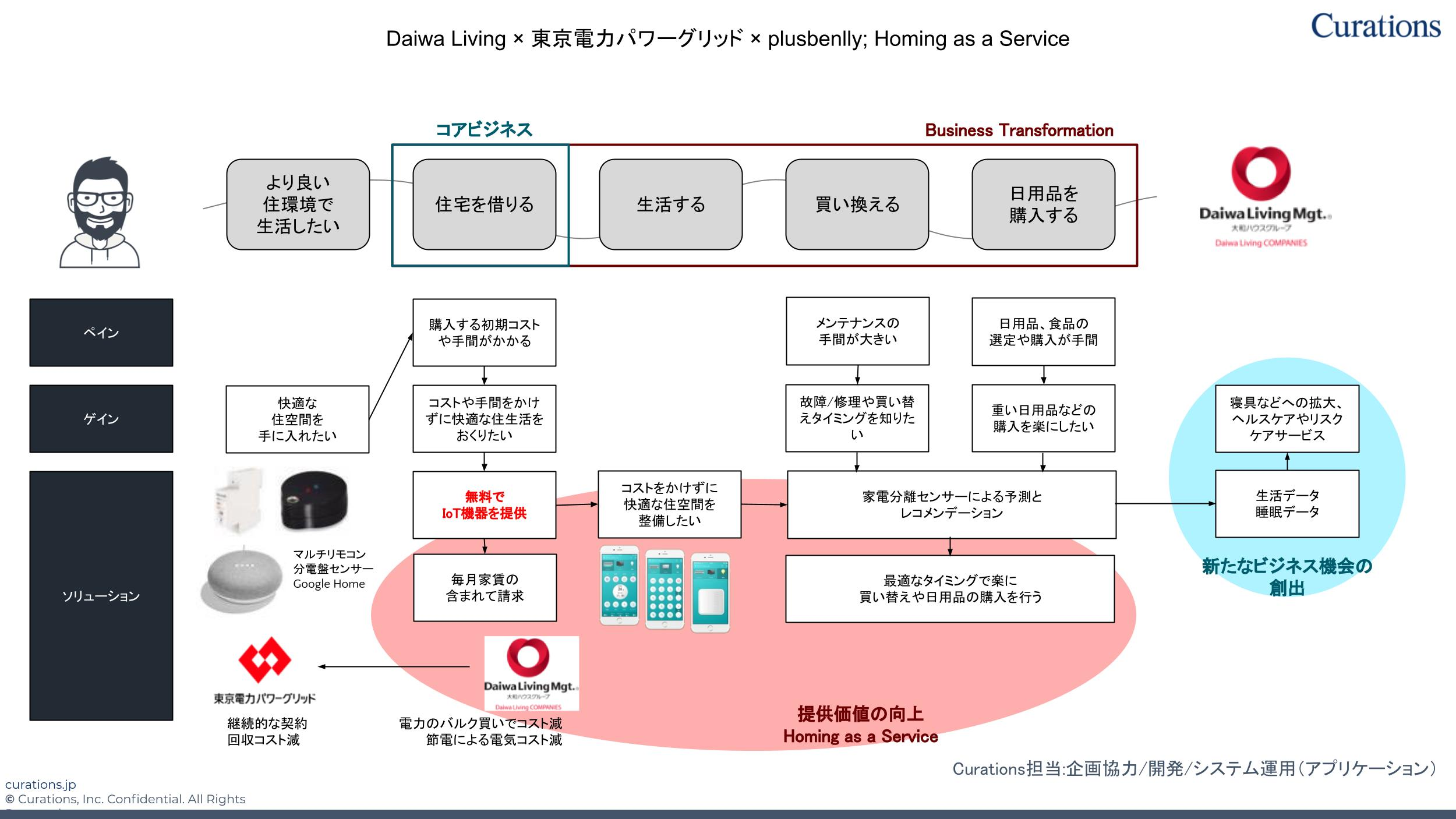 Homing as a Service